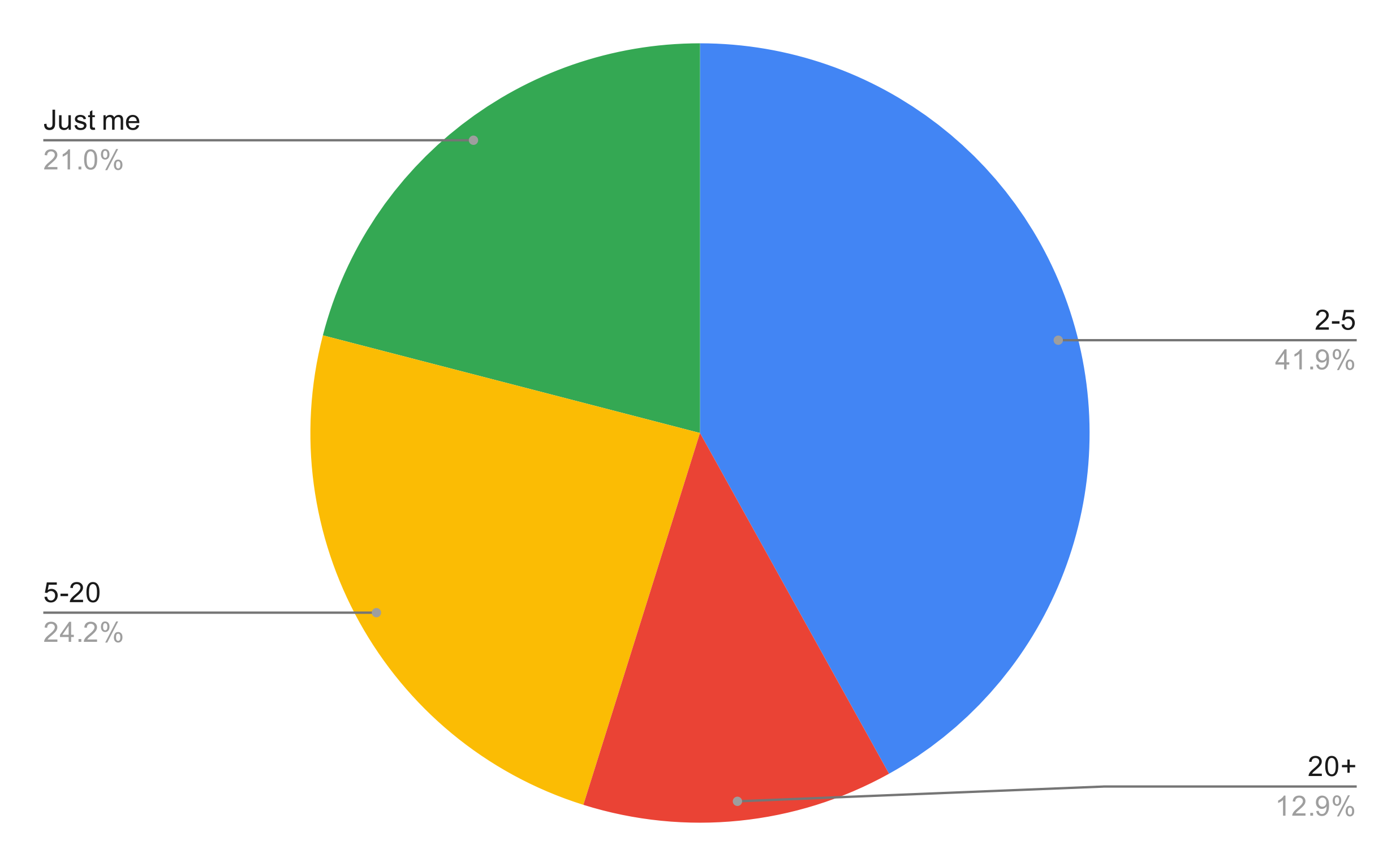 Pie chart showing answers of question - how many designers are at your company?