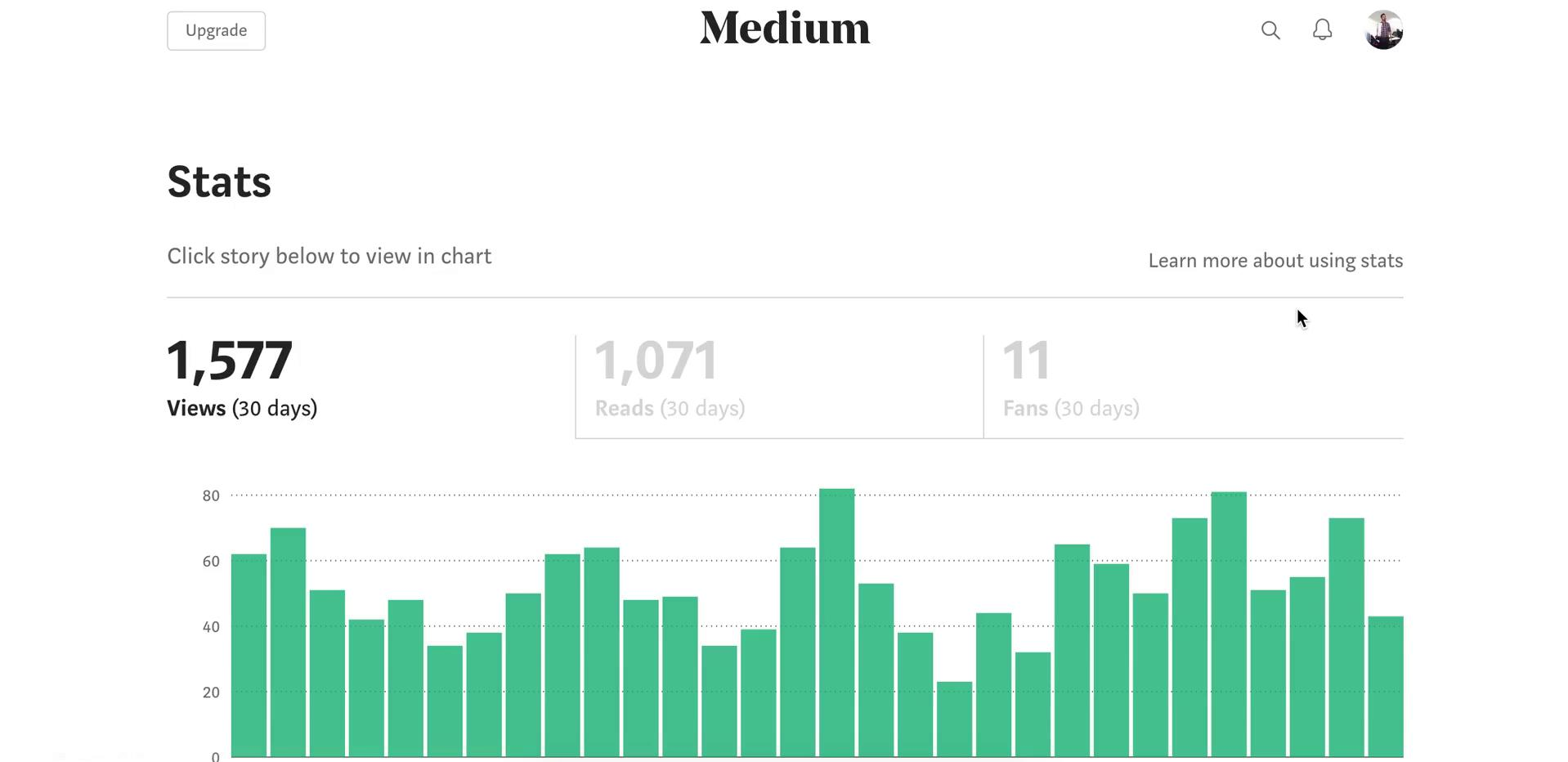 Screenshot of during Analytics/Stats on Medium user flow